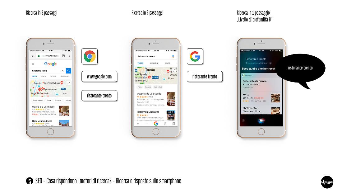 Slide SEO Nr. 5 – intervista adpassion web design Bolzano – 3 possibilità di effettuare la ricerca da smartphone tramite i motori di ricerca, da 3 a 1 passaggio. Livello di profondità 0 con un assistente vocale.