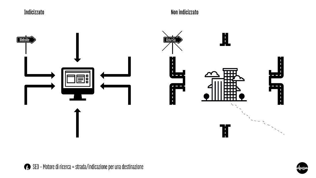 """Slide SEO Nr. 6 –intervista adpassion Bolzano – Un motore di ricerca funge da indicazione per una destinazione. Se un sito/azienda non é indicizzato per bene non ci sono """"cartelli"""" per trovarlo."""